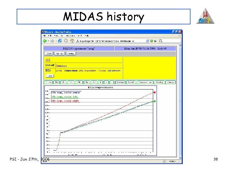 MIDAS history PSI - Jun. 27 th, 2006 38