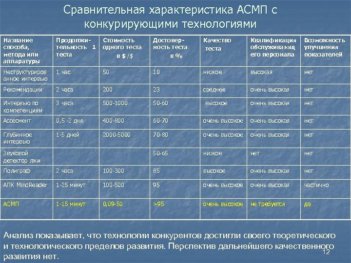 Сравнительная характеристика АСМП с конкурирующими технологиями Название способа, метода или аппаратуры Продолжительность 1 теста