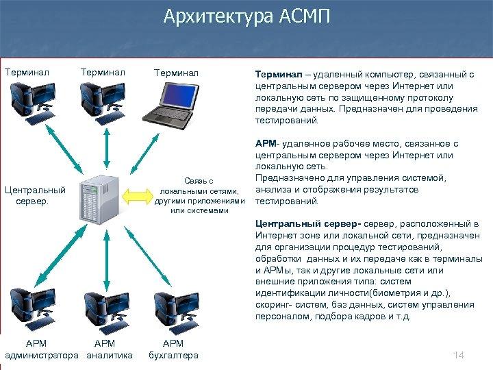 Архитектура АСМП Терминал Центральный сервер. Терминал Связь с локальными сетями, другими приложениями или системами