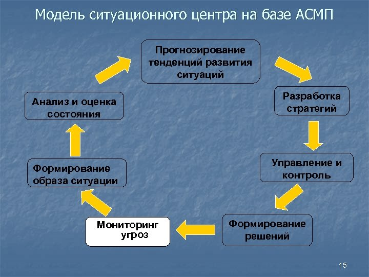 Модель ситуационного центра на базе АСМП Прогнозирование тенденций развития ситуаций Анализ и оценка состояния