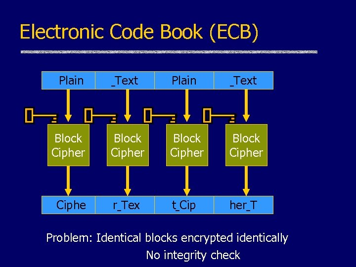 Electronic Code Book (ECB) Plain Text Block Cipher Ciphe r Tex t Cip her