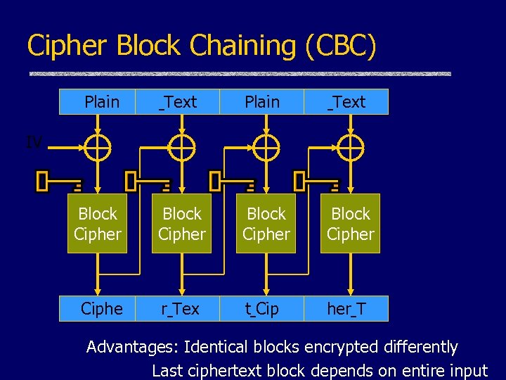 Cipher Block Chaining (CBC) Plain Text Block Cipher Ciphe r Tex t Cip her