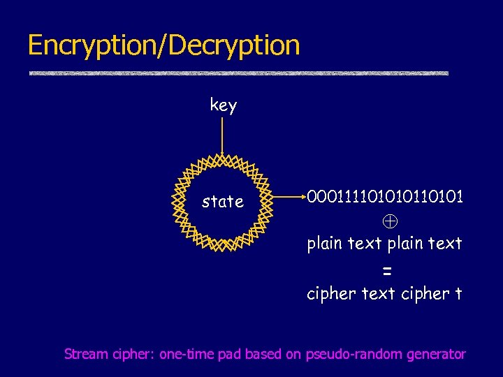 Encryption/Decryption key state 0001111010101 plain text = cipher text cipher t Stream cipher: one-time