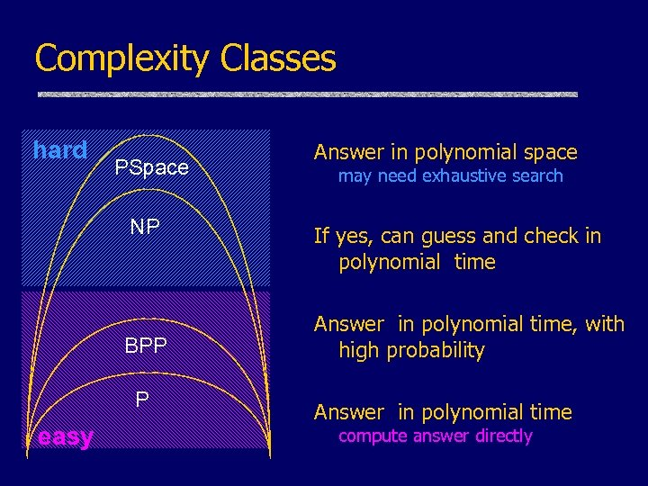 Complexity Classes hard PSpace NP BPP P easy Answer in polynomial space may need