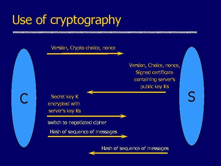 Use of cryptography Version, Crypto choice, nonce Version, Choice, nonce, Signed certificate containing server's
