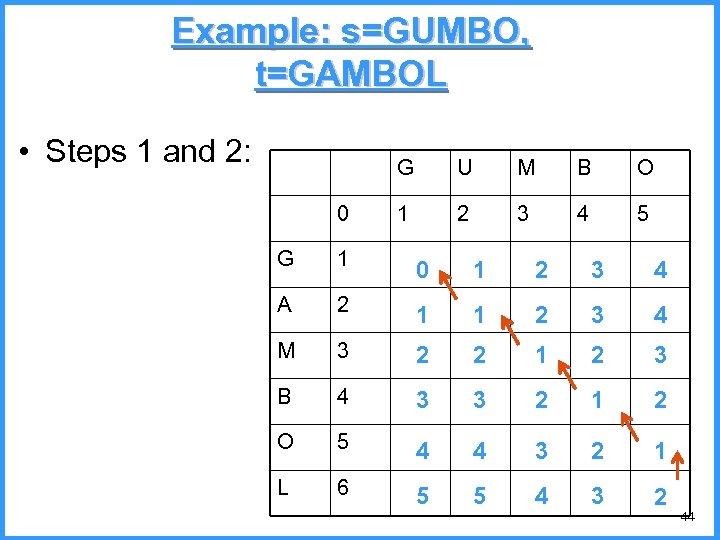 Example: s=GUMBO, t=GAMBOL • Steps 1 and 2: G 0 U M B O