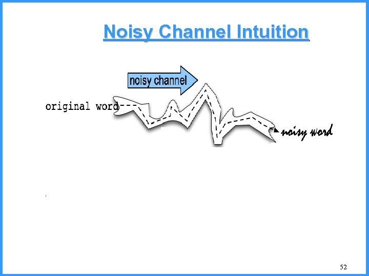 Noisy Channel Intuition 52