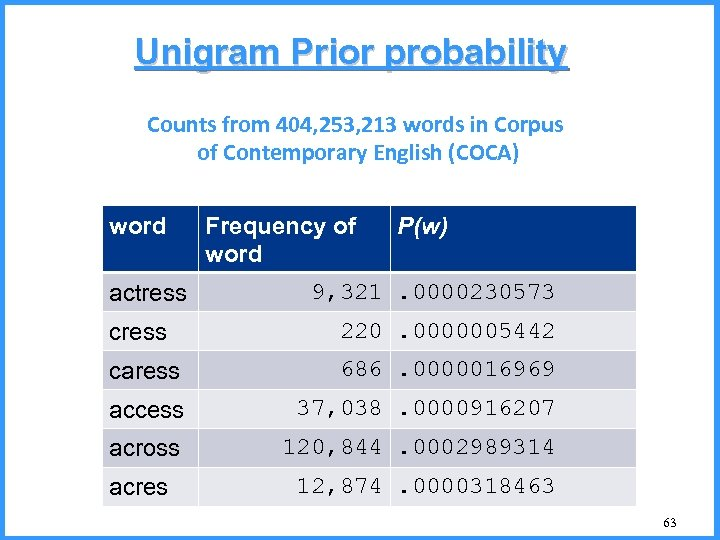 Unigram Prior probability Counts from 404, 253, 213 words in Corpus of Contemporary English