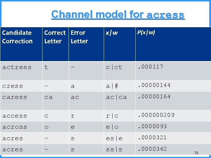 Channel model for acress Candidate Correction Correct Error Letter x|w P(x|w) actress t -