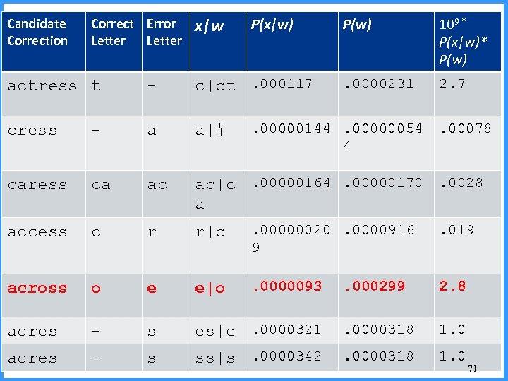 Candidate Correction Correct Error Letter x|w P(x|w) P(w) 109 * P(x|w)* P(w) . 0000231