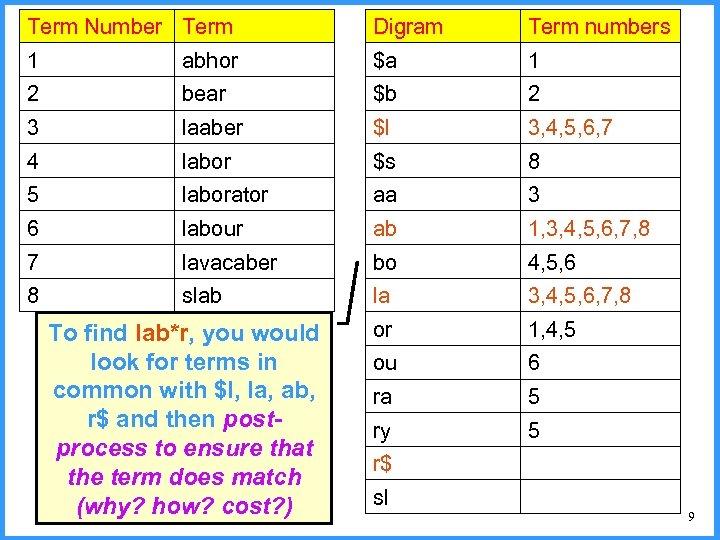 Term Number Term Digram Term numbers 1 abhor $a 1 2 bear $b 2