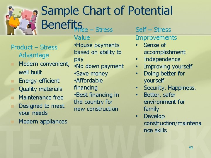 Sample Chart of Potential Benefits – Stress Price Self – Stress Value • House