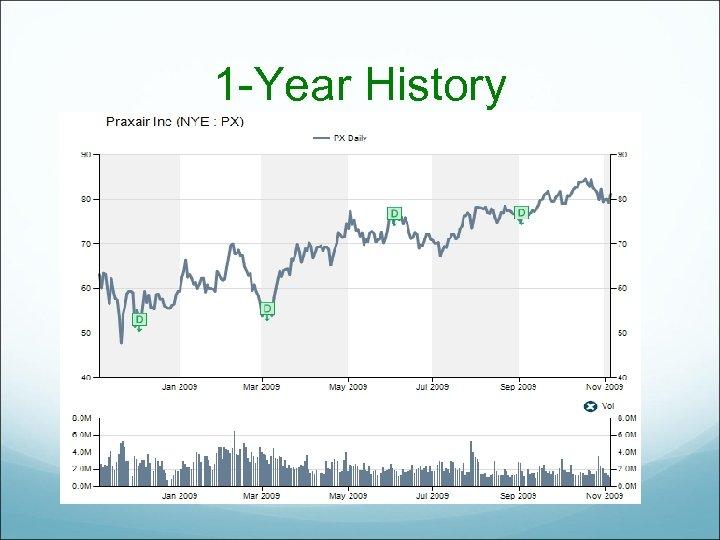 1 -Year History