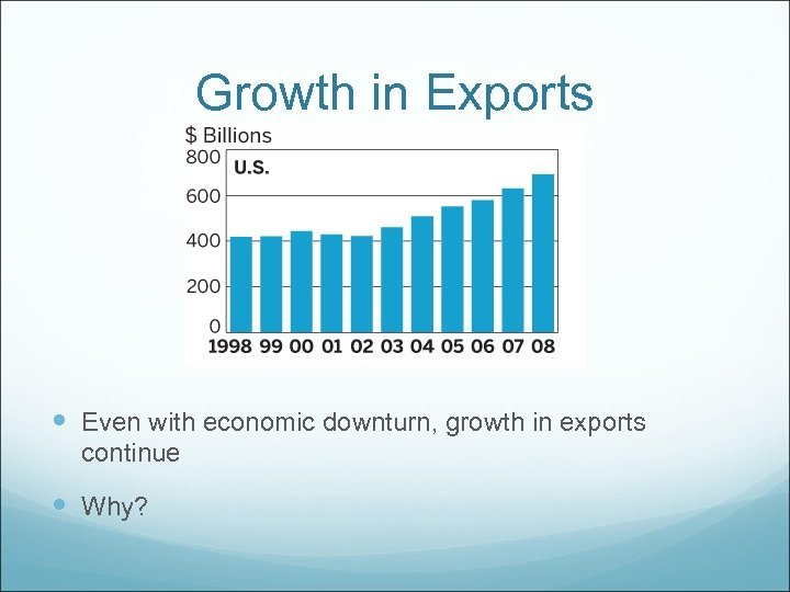 Growth in Exports Even with economic downturn, growth in exports continue Why?
