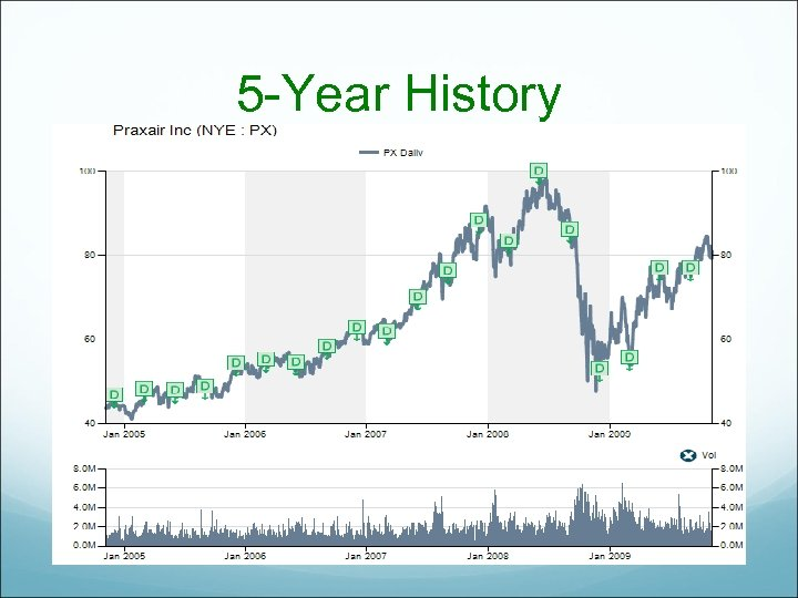 5 -Year History