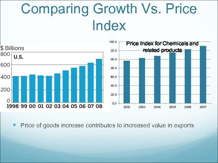 Comparing Growth Vs. Price Index 140. 0 120. 0 Price Index for Chemicals and