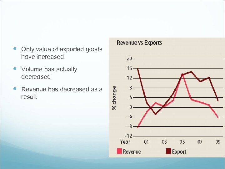 Only value of exported goods have increased Volume has actually decreased Revenue has