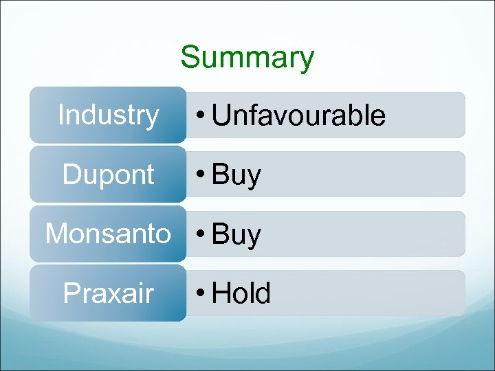 Summary Industry • Unfavourable Dupont • Buy Monsanto • Buy Praxair • Hold