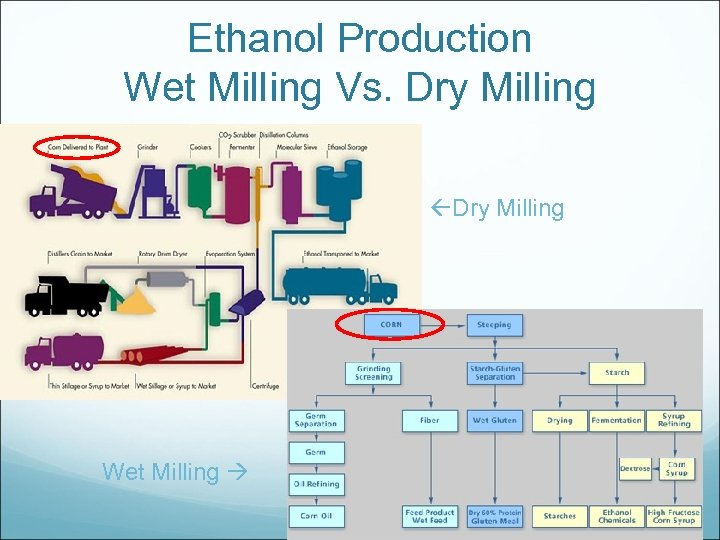 Ethanol Production Wet Milling Vs. Dry Milling Wet Milling