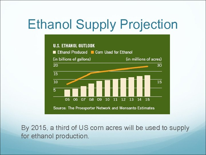 Ethanol Supply Projection By 2015, a third of US corn acres will be used