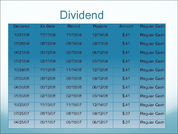 Dividend Declared Ex-Date Record Payable Amount Regular Cash 10/21/09 11/13/09 12/14/09 $. 41 Regular