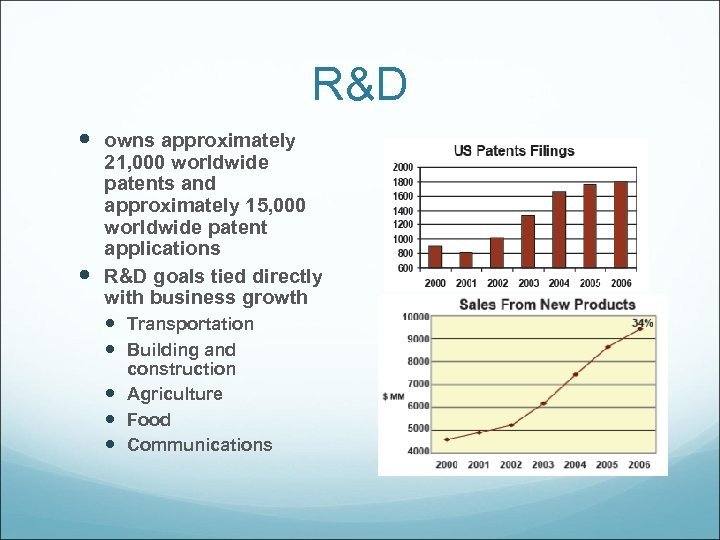 R&D owns approximately 21, 000 worldwide patents and approximately 15, 000 worldwide patent applications