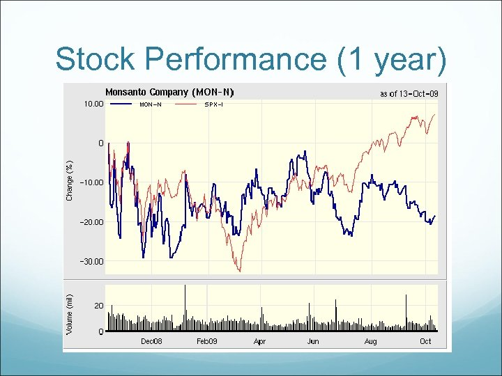 Stock Performance (1 year)
