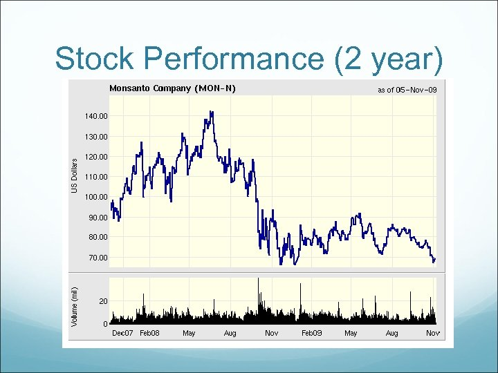 Stock Performance (2 year)