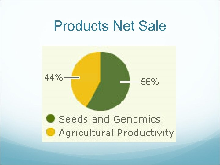 Products Net Sale