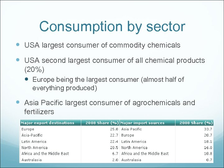 Consumption by sector USA largest consumer of commodity chemicals USA second largest consumer of