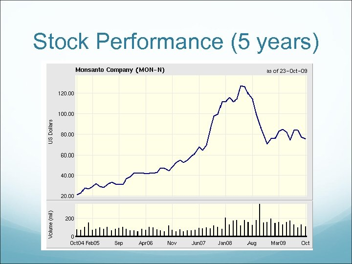 Stock Performance (5 years)