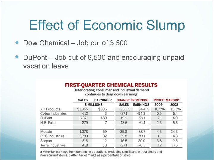 Effect of Economic Slump Dow Chemical – Job cut of 3, 500 Du. Pont
