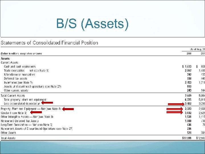 B/S (Assets)