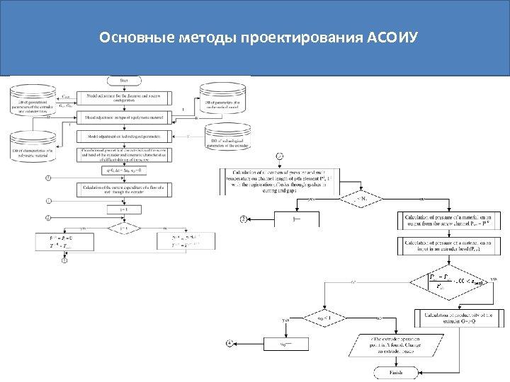 Основные методы проектирования АСОИУ
