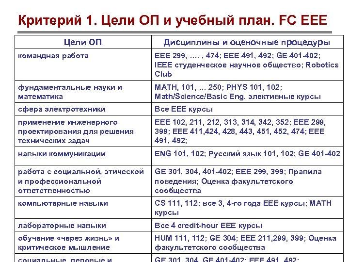 Критерий 1. Цели ОП и учебный план. FC EEE Цели ОП Дисциплины и оценочные