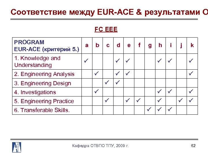 Соответствие между EUR-ACE & результатами О FC EEE PROGRAM EUR-ACE (критерий 5. ) a