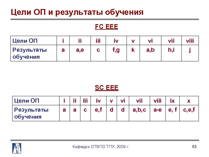 Цели ОП и результаты обучения FC EEE Цели ОП i ii iv v vi