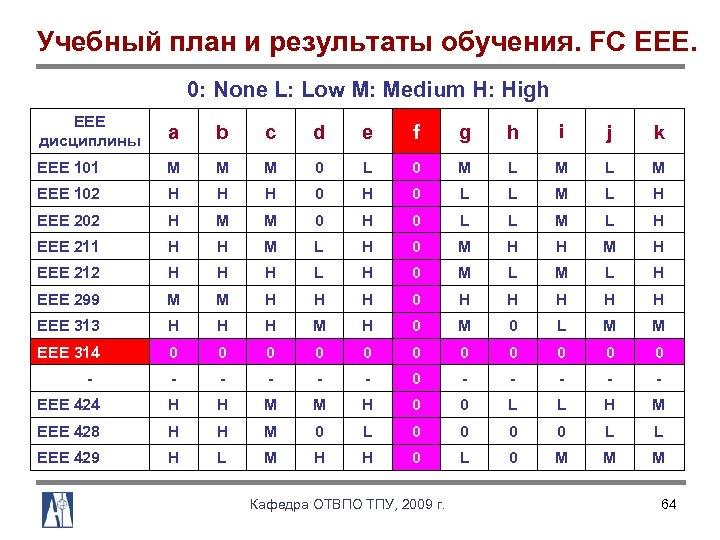 Учебный план и результаты обучения. FC EEE. 0: None L: Low M: Medium H: