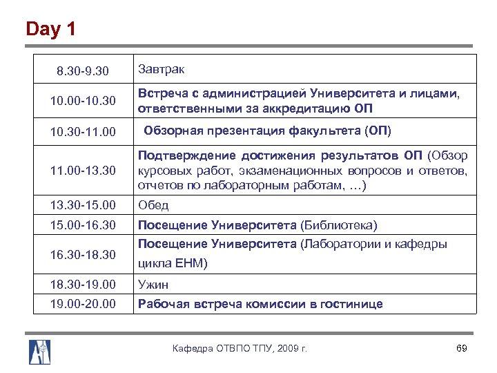Day 1 8. 30 9. 30 10. 00 10. 30 11. 00 Завтрак Встреча