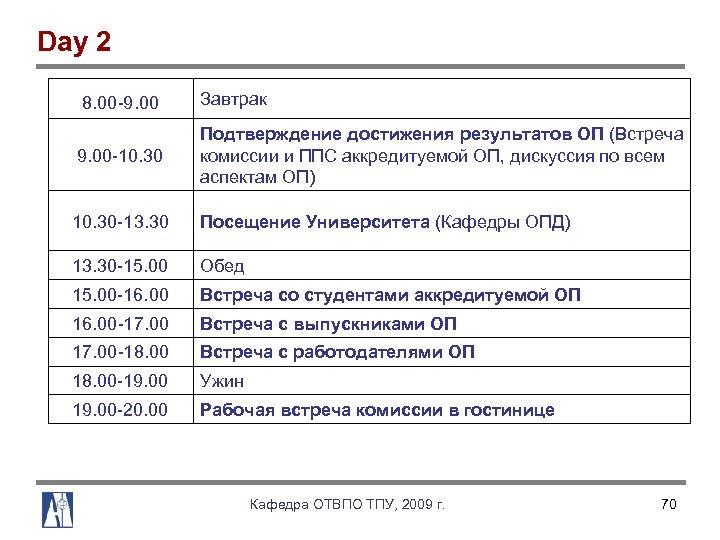 Day 2 8. 00 9. 00 Завтрак 9. 00 10. 30 Подтверждение достижения результатов