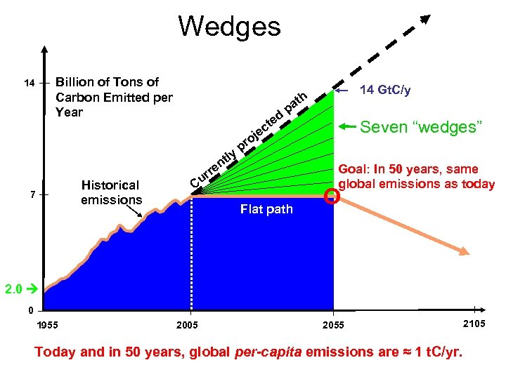 Wedges Billion of Tons of Carbon Emitted per Year 14 ly Historical emissions 7