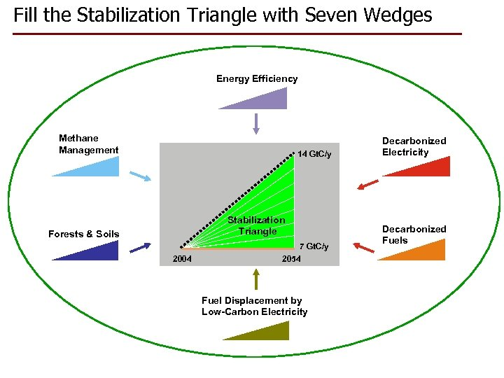 Fill the Stabilization Triangle with Seven Wedges Energy Efficiency Methane Management 14 Gt. C/y