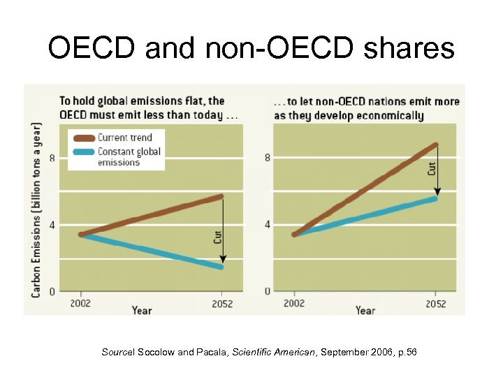 OECD and non-OECD shares Source. I Socolow and Pacala, Scientific American, September 2006, p.