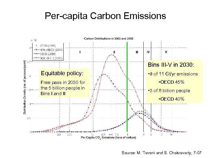 Per-capita Carbon Emissions Bins III-V in 2030: Equitable policy: • 9 of 11 Gt/yr
