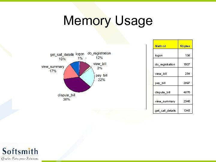 Memory Usage Method logon do_registration Kbytes 138 1607 view_bill 254 pay_bill 2897 dispute_bill 4876