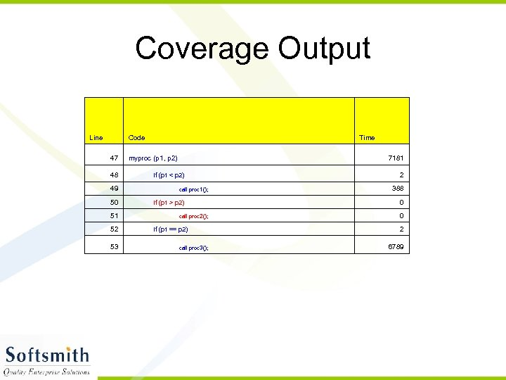 Coverage Output Line Code 47 48 49 50 51 52 53 Time myproc (p
