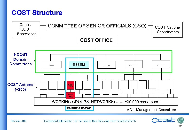 COST Structure Council COST Secretariat COMMITTEE OF SENIOR OFFICIALS (CSO) COST National Coordinators COST