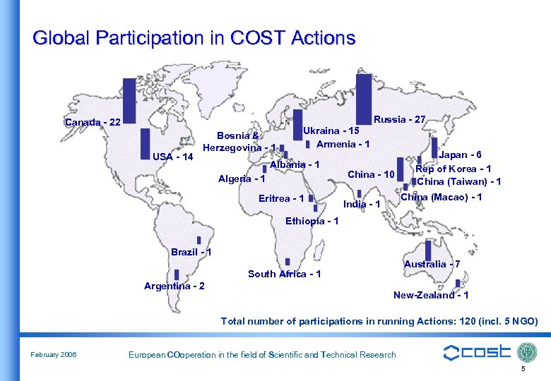 Global Participation in COST Actions Canada - 22 USA - 14 Bosnia & Herzegovina