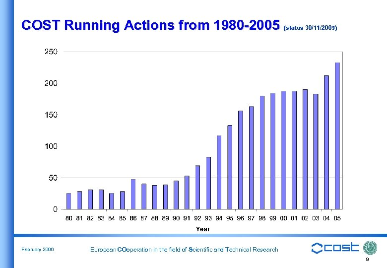 COST Running Actions from 1980 -2005 (status 30/11/2005) February 2006 European COoperation in the