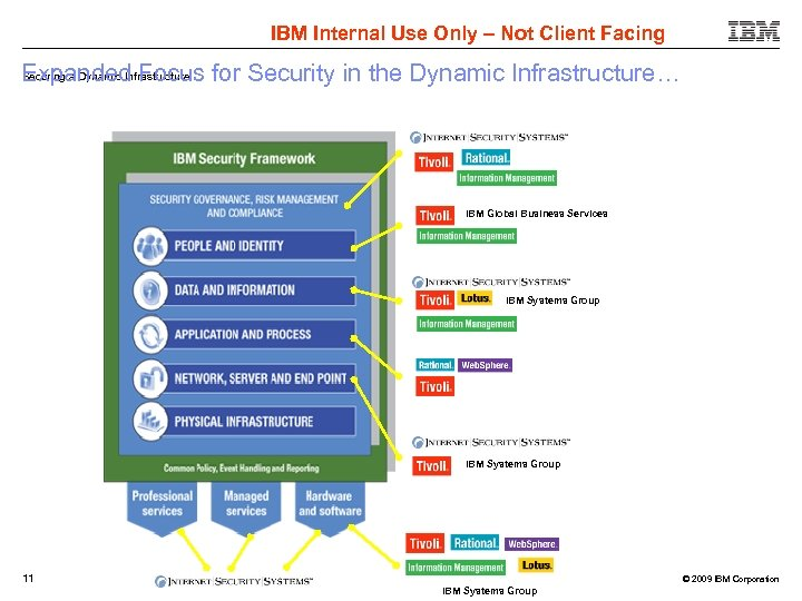 IBM Internal Use Only – Not Client Facing Securing a Dynamic Infrastructure Expanded Focus